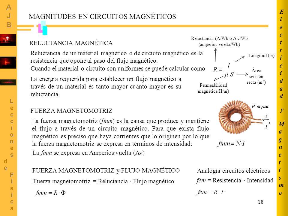 MagnetismoMagnetismo ElectricidadElectricidad y 18 RELUCTANCIA MAGNÉTICA Reluctancia de un material magnético o de circuito magnético es la resistencia que opone al paso del flujo magnético.