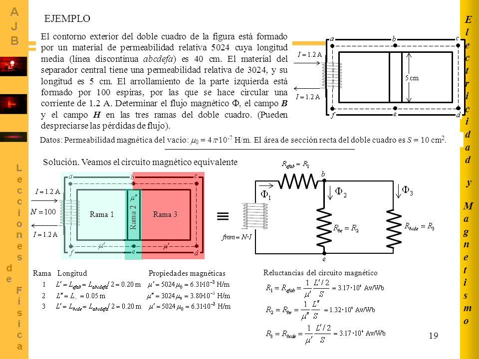 MagnetismoMagnetismo ElectricidadElectricidad y 19 El contorno exterior del doble cuadro de la figura está formado por un material de permeabilidad re