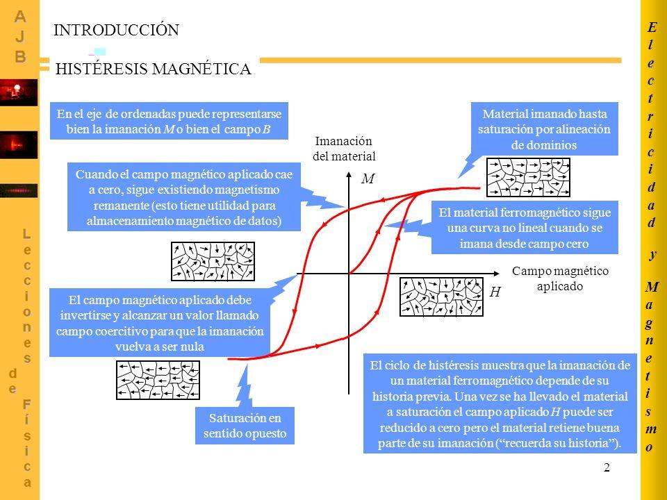 2 H M Campo magnético aplicado Imanación del material Material imanado hasta saturación por alineación de dominios El material ferromagnético sigue una curva no lineal cuando se imana desde campo cero El ciclo de histéresis muestra que la imanación de un material ferromagnético depende de su historia previa.