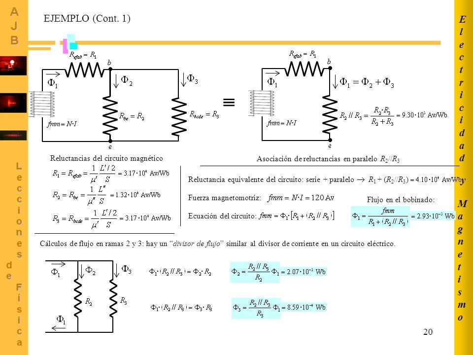 MagnetismoMagnetismo ElectricidadElectricidad y 20 Reluctancias del circuito magnético Asociación de reluctancias en paralelo R 2 //R 3 Reluctancia equivalente del circuito: serie + paralelo R 1 + (R 2 //R 3 ) Fuerza magnetomotriz: Ecuación del circuito: Flujo en el bobinado: Cálculos de flujo en ramas 2 y 3: hay un divisor de flujo similar al divisor de corriente en un circuito eléctrico.