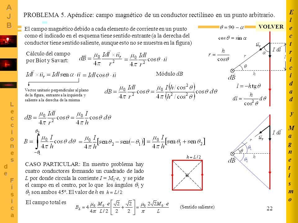 22 PROBLEMA 5. Apéndice: campo magnético de un conductor rectilíneo en un punto arbitrario. r h El campo magnético debido a cada elemento de corriente