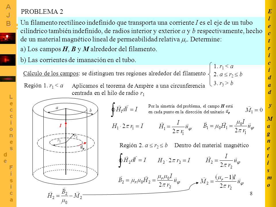 9 MagnetismoMagnetismo ElectricidadElectricidad y a b r1r1 r2r2 r3r3 I Región 3.