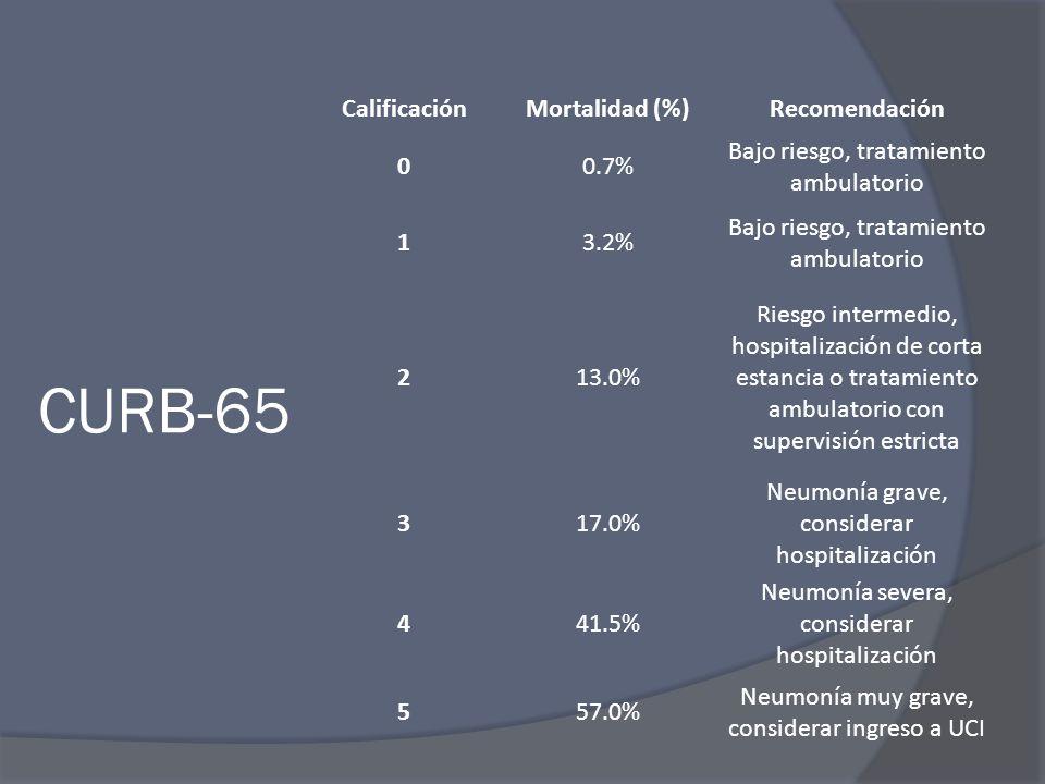 CURB-65 CalificaciónMortalidad (%)Recomendación 00.7% Bajo riesgo, tratamiento ambulatorio 13.2% Bajo riesgo, tratamiento ambulatorio 213.0% Riesgo in