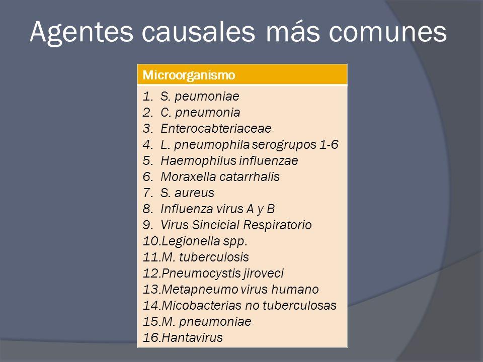 Agentes causales más comunes Microorganismo 1.S. peumoniae 2.C. pneumonia 3.Enterocabteriaceae 4.L. pneumophila serogrupos 1-6 5.Haemophilus influenza