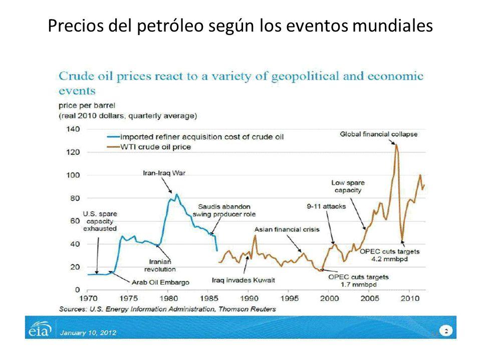 Precios del petróleo según los eventos mundiales