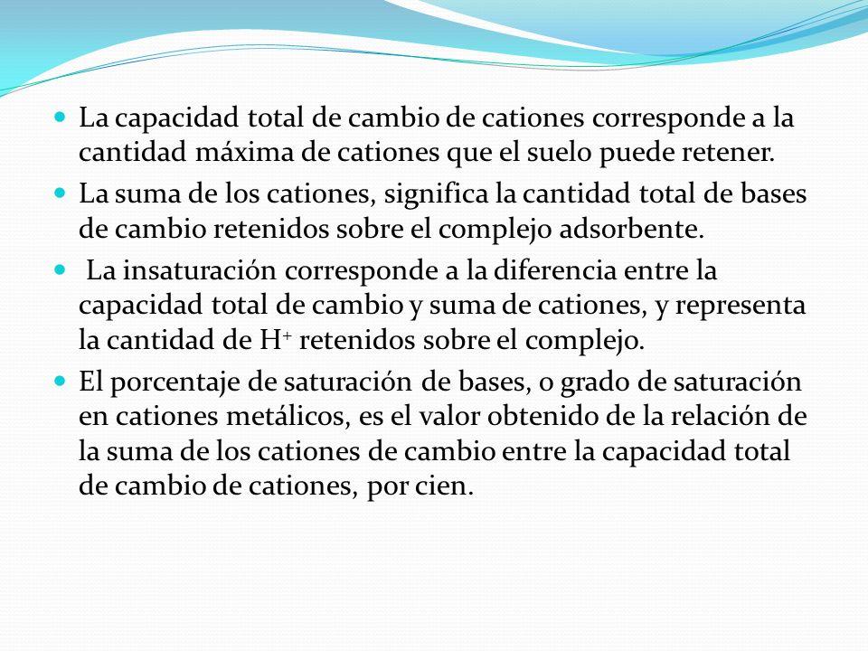 La capacidad total de cambio de cationes corresponde a la cantidad máxima de cationes que el suelo puede retener. La suma de los cationes, significa l