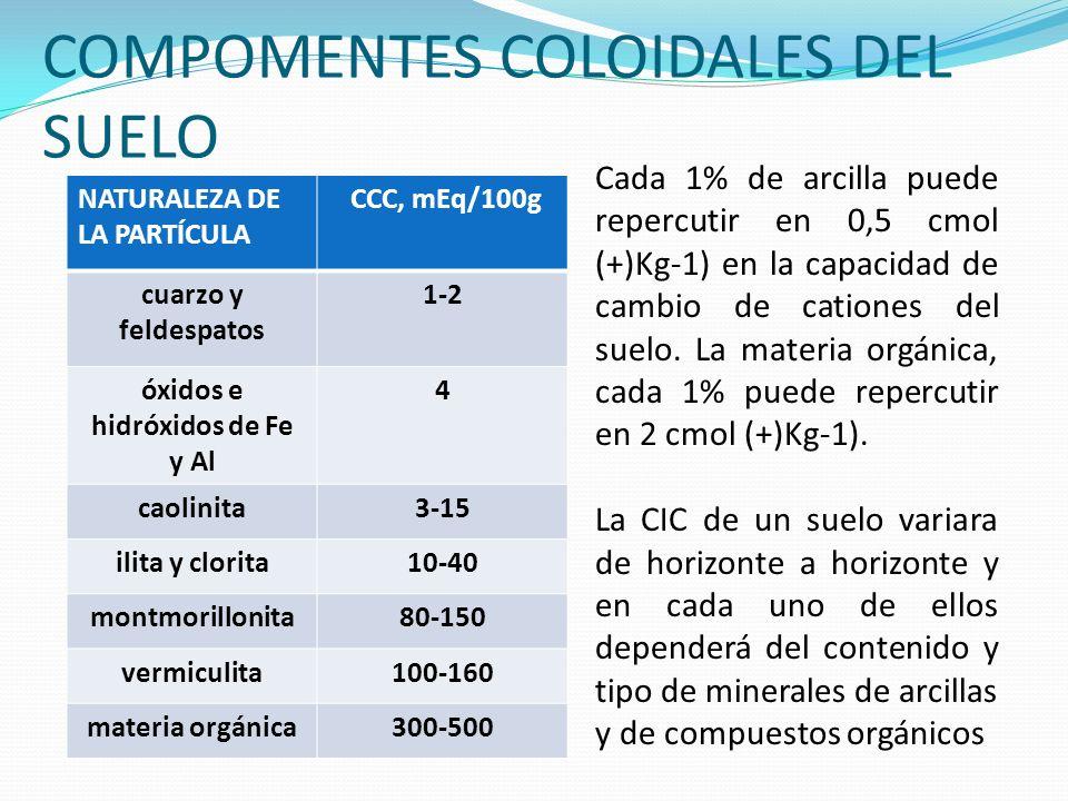 COMPOMENTES COLOIDALES DEL SUELO NATURALEZA DE LA PARTÍCULA CCC, mEq/100g cuarzo y feldespatos 1-2 óxidos e hidróxidos de Fe y Al 4 caolinita3-15 ilit