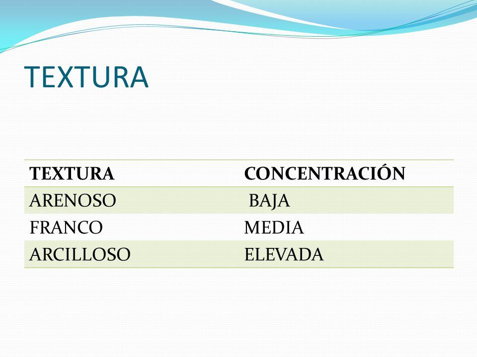 TEXTURA CONCENTRACIÓN ARENOSO BAJA FRANCOMEDIA ARCILLOSOELEVADA