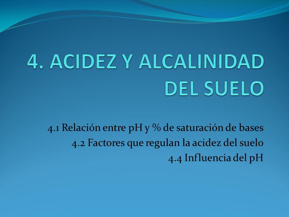 4.1 Relación entre pH y % de saturación de bases 4.2 Factores que regulan la acidez del suelo 4.4 Influencia del pH