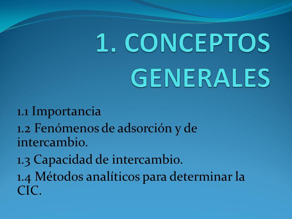 1.1 Importancia 1.2 Fenómenos de adsorción y de intercambio. 1.3 Capacidad de intercambio. 1.4 Métodos analíticos para determinar la CIC.