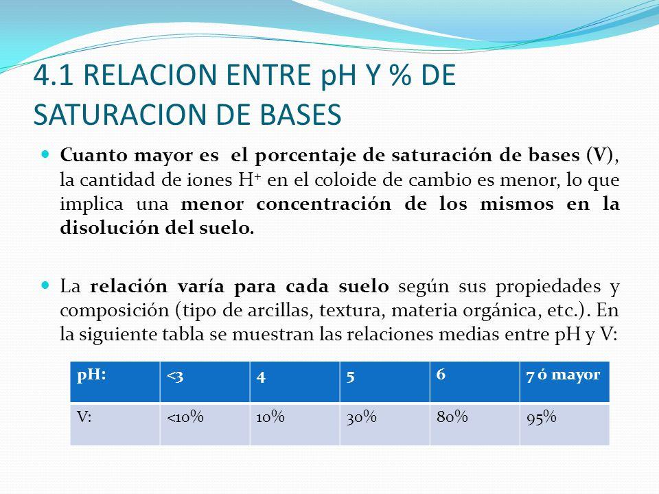 4.1 RELACION ENTRE pH Y % DE SATURACION DE BASES Cuanto mayor es el porcentaje de saturación de bases (V), la cantidad de iones H + en el coloide de c