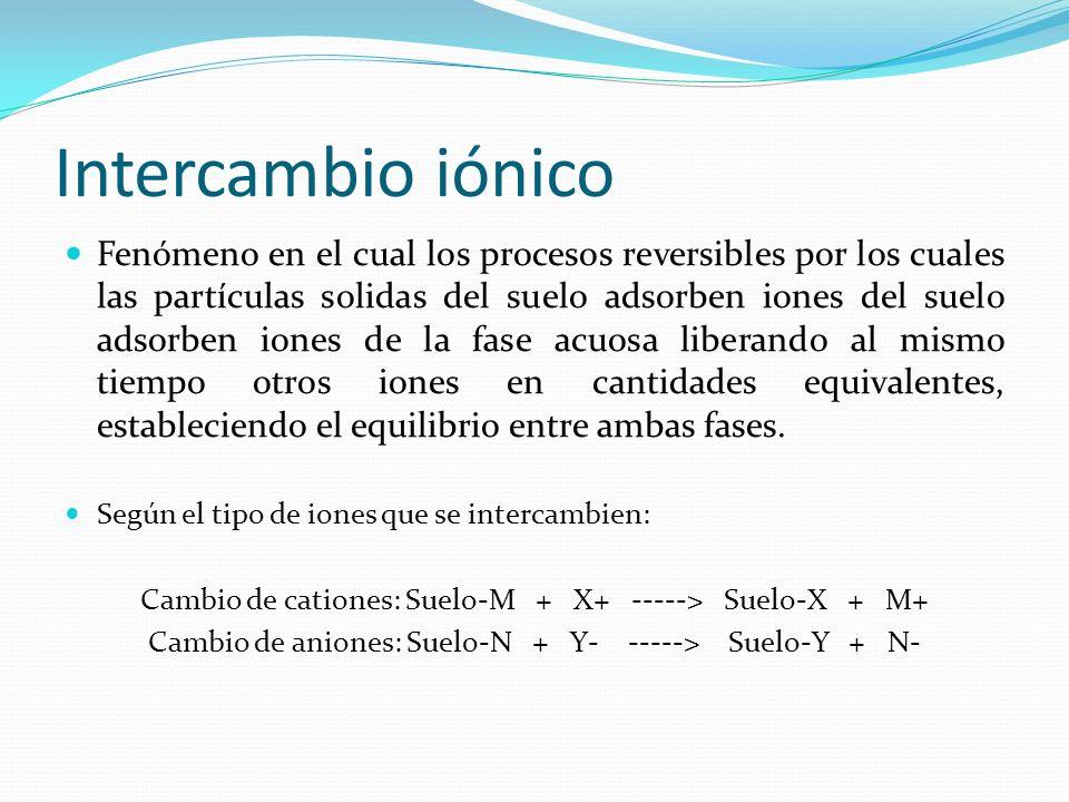 Intercambio iónico Fenómeno en el cual los procesos reversibles por los cuales las partículas solidas del suelo adsorben iones del suelo adsorben ione