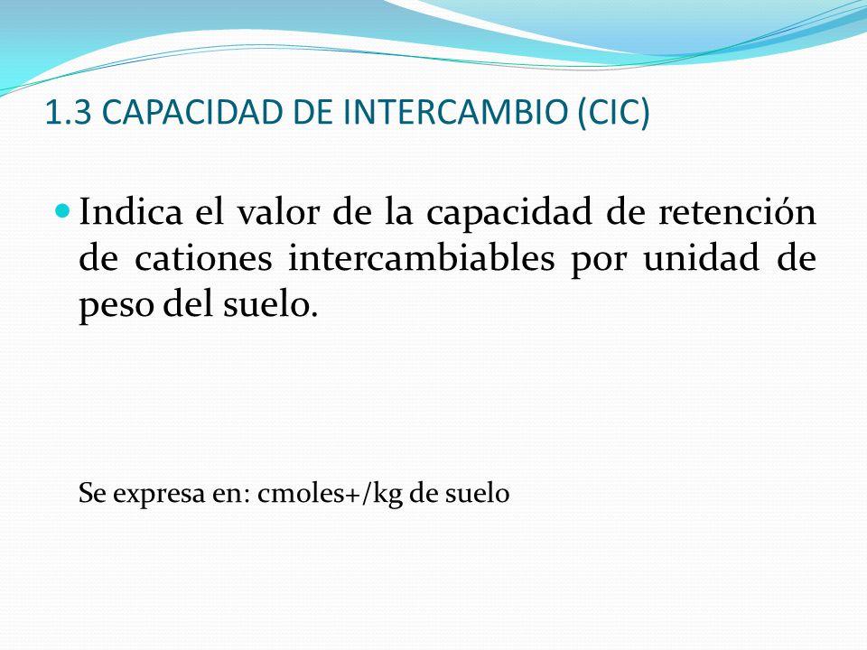 1.3 CAPACIDAD DE INTERCAMBIO (CIC) Indica el valor de la capacidad de retención de cationes intercambiables por unidad de peso del suelo. Se expresa e