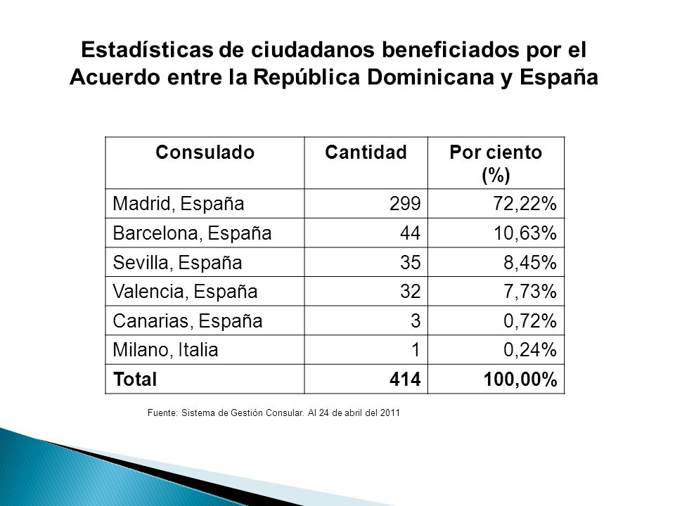 Estadísticas de ciudadanos beneficiados por el Acuerdo entre la República Dominicana y España ConsuladoCantidadPor ciento (%) Madrid, España 29972,22%
