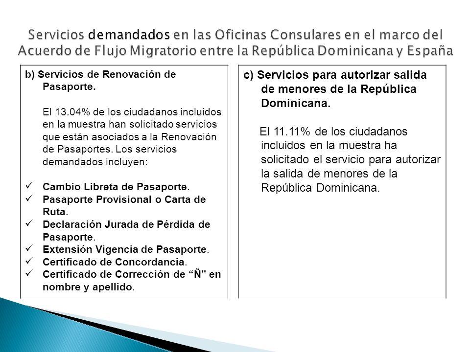 b) Servicios de Renovación de Pasaporte. El 13.04% de los ciudadanos incluidos en la muestra han solicitado servicios que están asociados a la Renovac