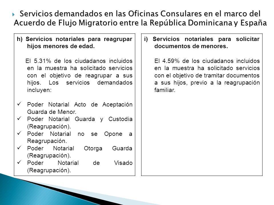 h) Servicios notariales para reagrupar hijos menores de edad. El 5.31% de los ciudadanos incluidos en la muestra ha solicitado servicios con el objeti