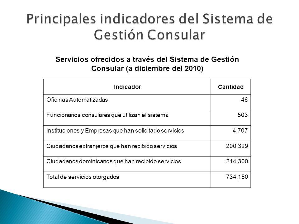 Servicios ofrecidos a través del Sistema de Gestión Consular (a diciembre del 2010) IndicadorCantidad Oficinas Automatizadas46 Funcionarios consulares