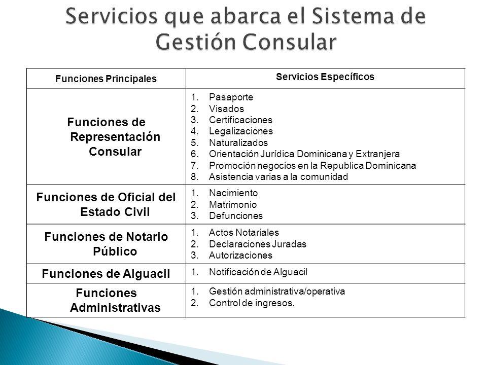 Funciones Principales Servicios Específicos Funciones de Representación Consular 1.Pasaporte 2.Visados 3.Certificaciones 4.Legalizaciones 5.Naturaliza