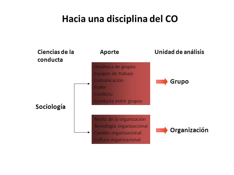 Hacia una disciplina del CO Dinámica de grupos Equipos de trabajo Comunicación Poder Conflicto Conducta entre grupos AporteUnidad de análisisCiencias