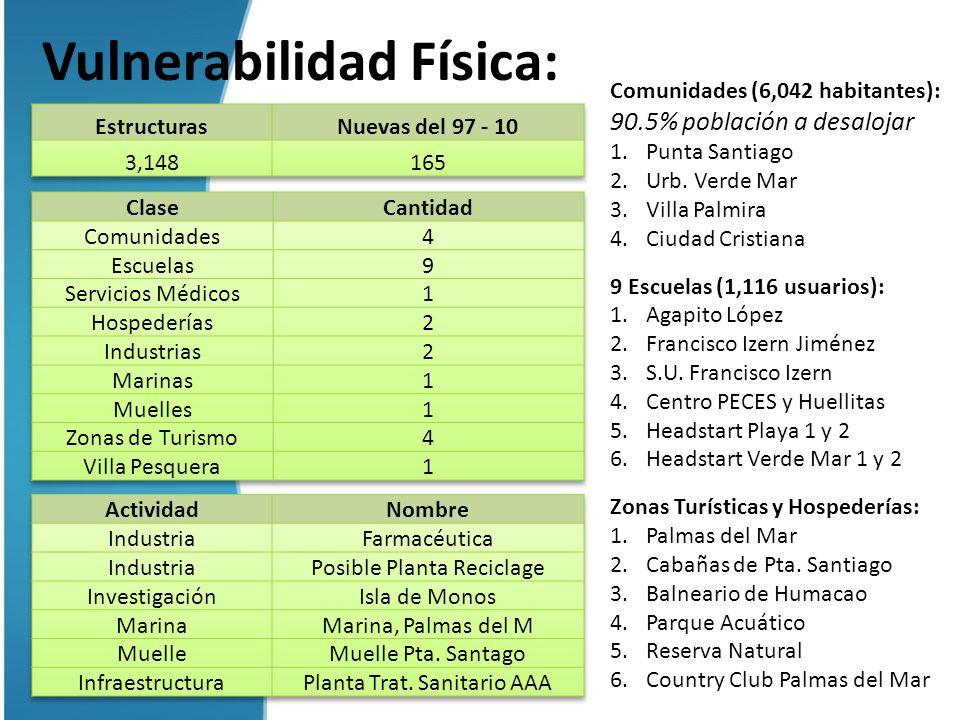 Vulnerabilidad Física: Comunidades (6,042 habitantes): 90.5% población a desalojar 1.Punta Santiago 2.Urb. Verde Mar 3.Villa Palmira 4.Ciudad Cristian