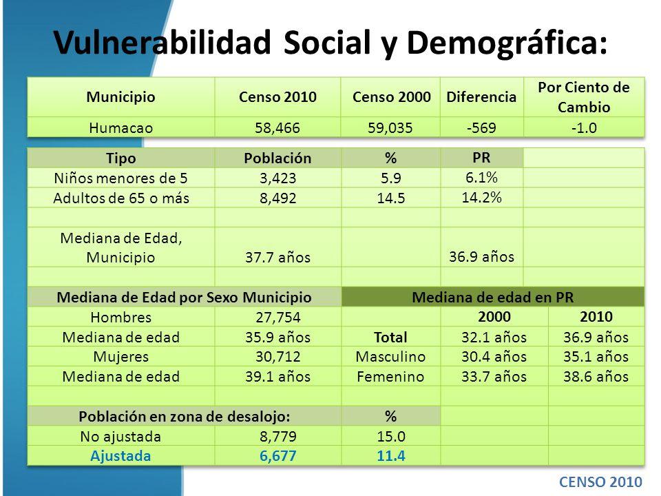 Vulnerabilidad Social y Demográfica: CENSO 2010