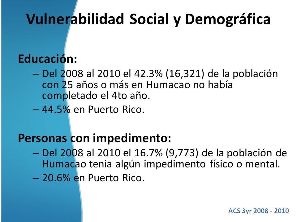Vulnerabilidad Social y Demográfica Educación: – Del 2008 al 2010 el 42.3% (16,321) de la población con 25 años o más en Humacao no había completado e
