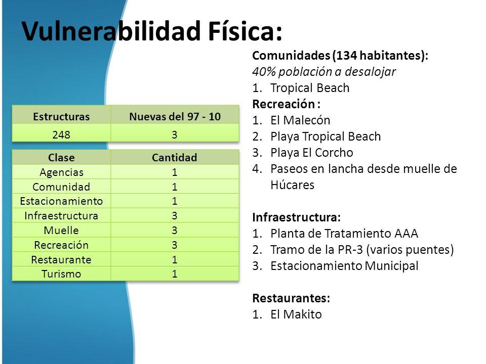 Vulnerabilidad Física: Comunidades (134 habitantes): 40% población a desalojar 1.Tropical Beach Recreación : 1.El Malecón 2.Playa Tropical Beach 3.Pla