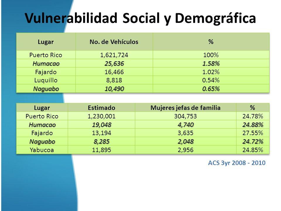 Vulnerabilidad Social y Demográfica ACS 3yr 2008 - 2010