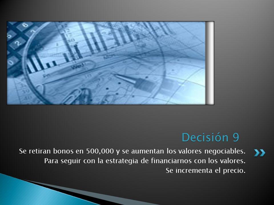 Se retiran bonos en 500,000 y se aumentan los valores negociables. Para seguir con la estrategia de financiarnos con los valores. Se incrementa el pre
