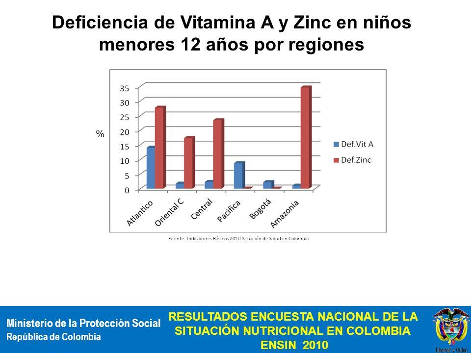 Ministerio de la Protección Social República de Colombia RESULTADOS ENCUESTA NACIONAL DE LA SITUACIÓN NUTRICIONAL EN COLOMBIA ENSIN 2010 % Deficiencia