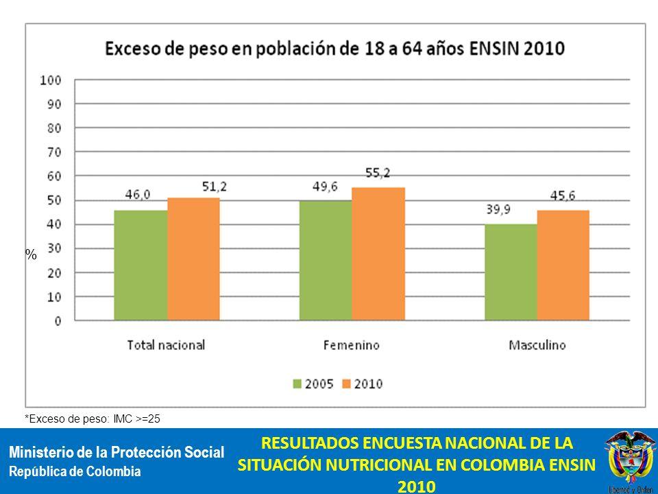 Ministerio de la Protección Social República de Colombia *Exceso de peso: IMC >=25 RESULTADOS ENCUESTA NACIONAL DE LA SITUACIÓN NUTRICIONAL EN COLOMBI
