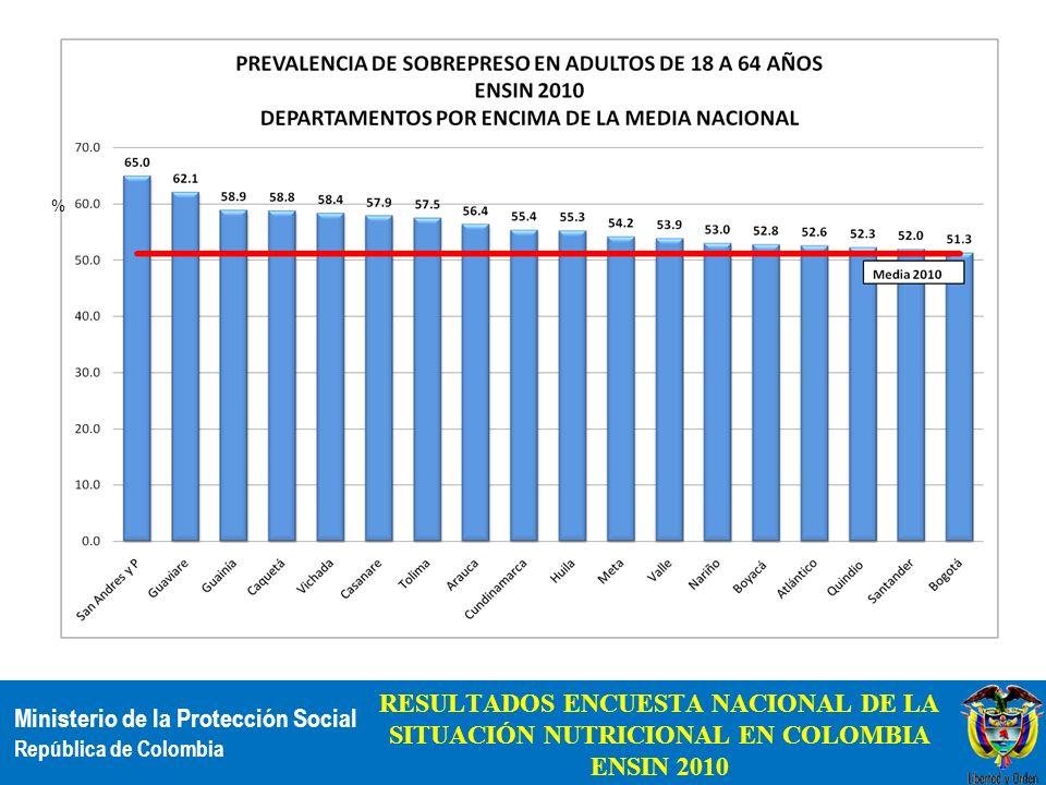 Ministerio de la Protección Social República de Colombia RESULTADOS ENCUESTA NACIONAL DE LA SITUACIÓN NUTRICIONAL EN COLOMBIA ENSIN 2010 %