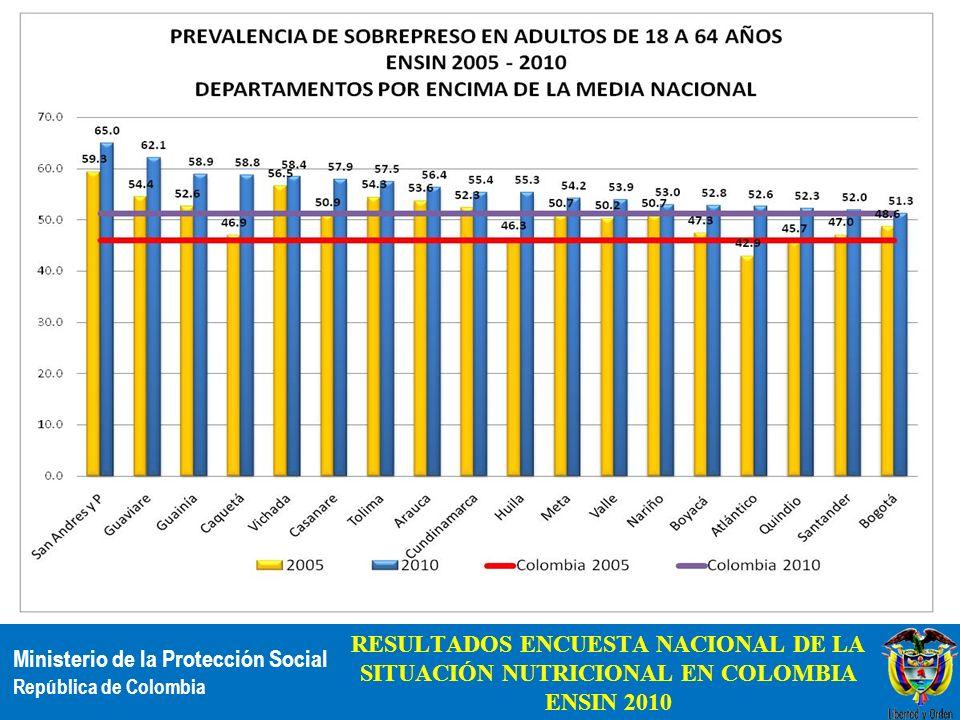 Ministerio de la Protección Social República de Colombia RESULTADOS ENCUESTA NACIONAL DE LA SITUACIÓN NUTRICIONAL EN COLOMBIA ENSIN 2010