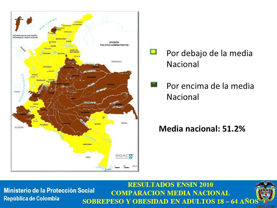 Ministerio de la Protección Social República de Colombia RESULTADOS ENSIN 2010 COMPARACION MEDIA NACIONAL SOBREPESO Y OBESIDAD EN ADULTOS 18 – 64 AÑOS