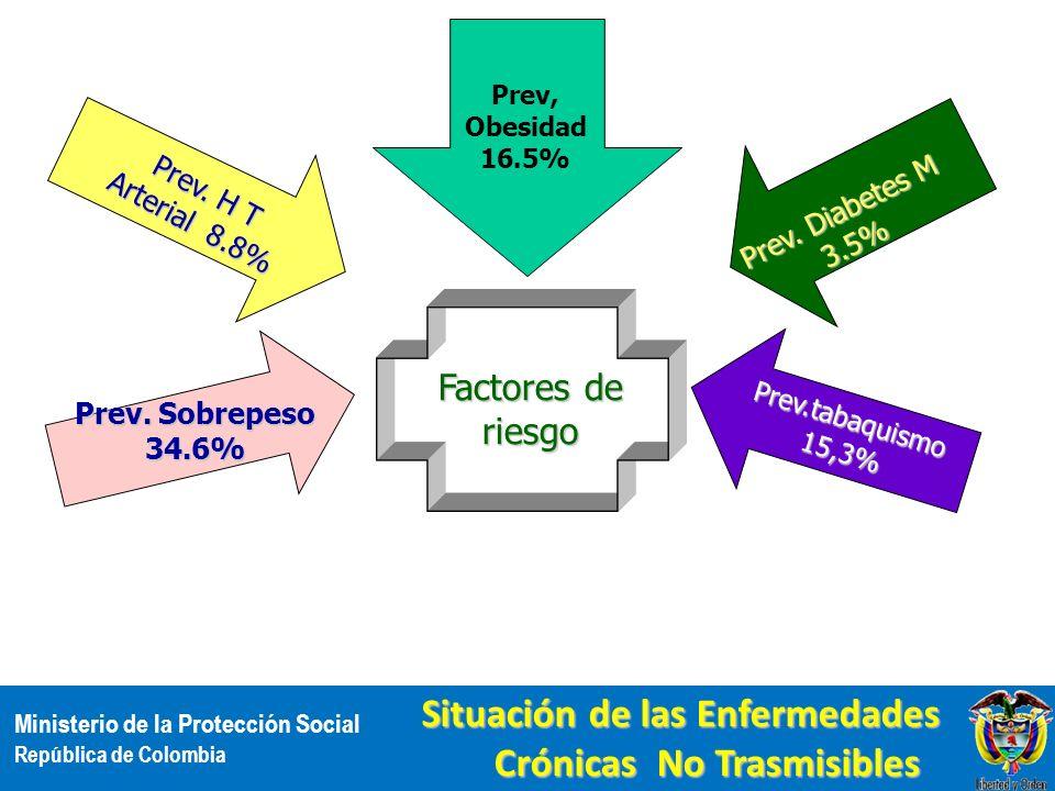 Ministerio de la Protección Social República de Colombia Situación de las Enfermedades Crónicas No Trasmisibles Prev. H T Arterial 8.8% Prev.tabaquism