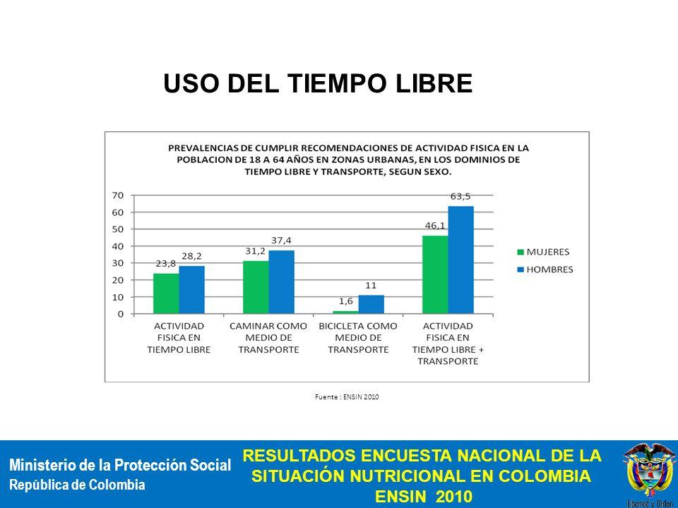 Ministerio de la Protección Social República de Colombia RESULTADOS ENCUESTA NACIONAL DE LA SITUACIÓN NUTRICIONAL EN COLOMBIA ENSIN 2010 % USO DEL TIE