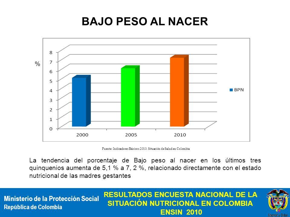 Ministerio de la Protección Social República de Colombia RESULTADOS ENCUESTA NACIONAL DE LA SITUACIÓN NUTRICIONAL EN COLOMBIA ENSIN 2010 % Fuente: Ind