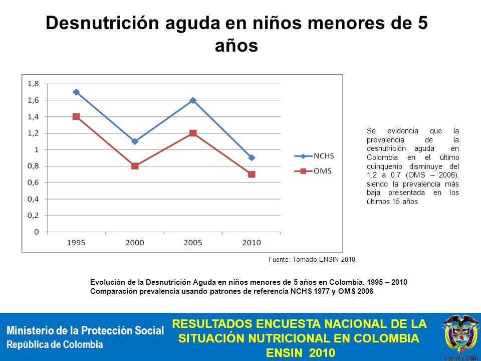 Ministerio de la Protección Social República de Colombia RESULTADOS ENCUESTA NACIONAL DE LA SITUACIÓN NUTRICIONAL EN COLOMBIA ENSIN 2010 % Desnutrició