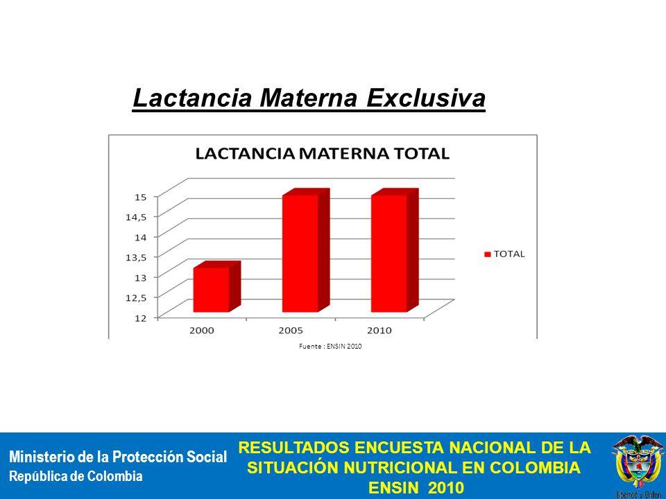 Ministerio de la Protección Social República de Colombia RESULTADOS ENCUESTA NACIONAL DE LA SITUACIÓN NUTRICIONAL EN COLOMBIA ENSIN 2010 Lactancia Mat