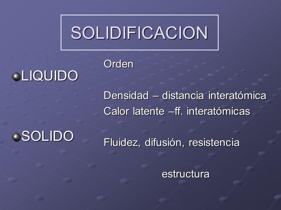SOLIDIFICACION DE ALEACIONES Secuencia de variación de concentración de soluto en el sólido y en el líquido en función de la distancia a lo largo de la navecilla.