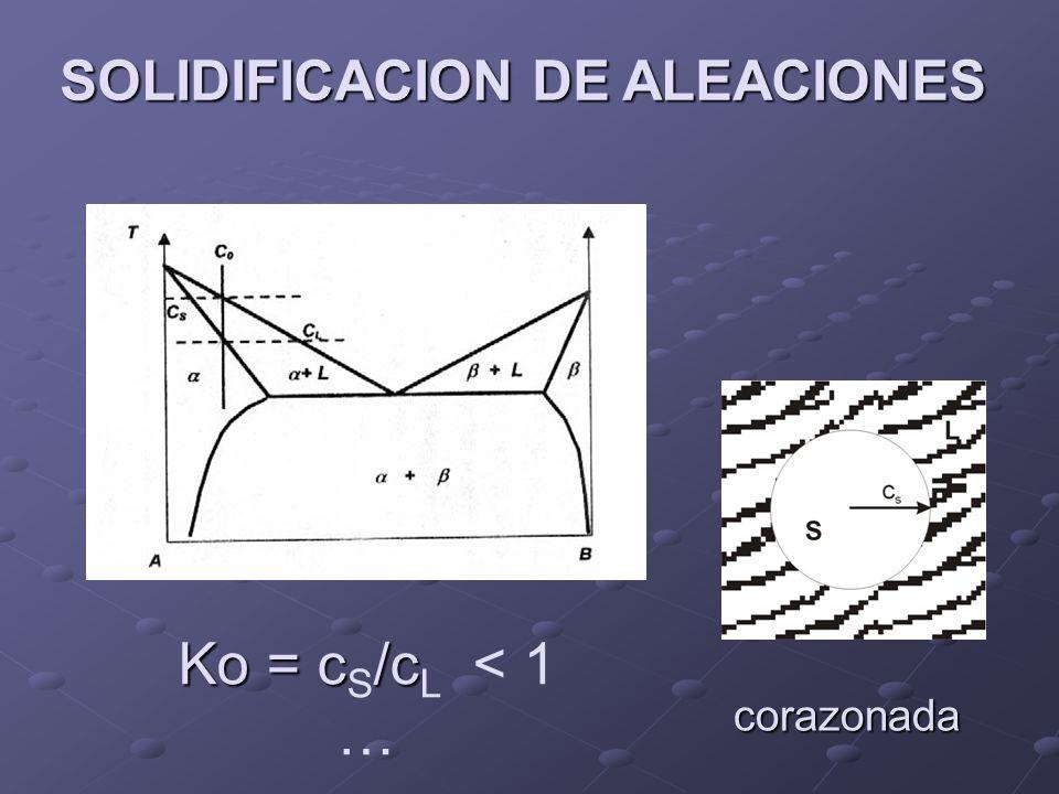 SOLIDIFICACION DE ALEACIONES Ko = c/c Ko = c S /c L < 1 … corazonada