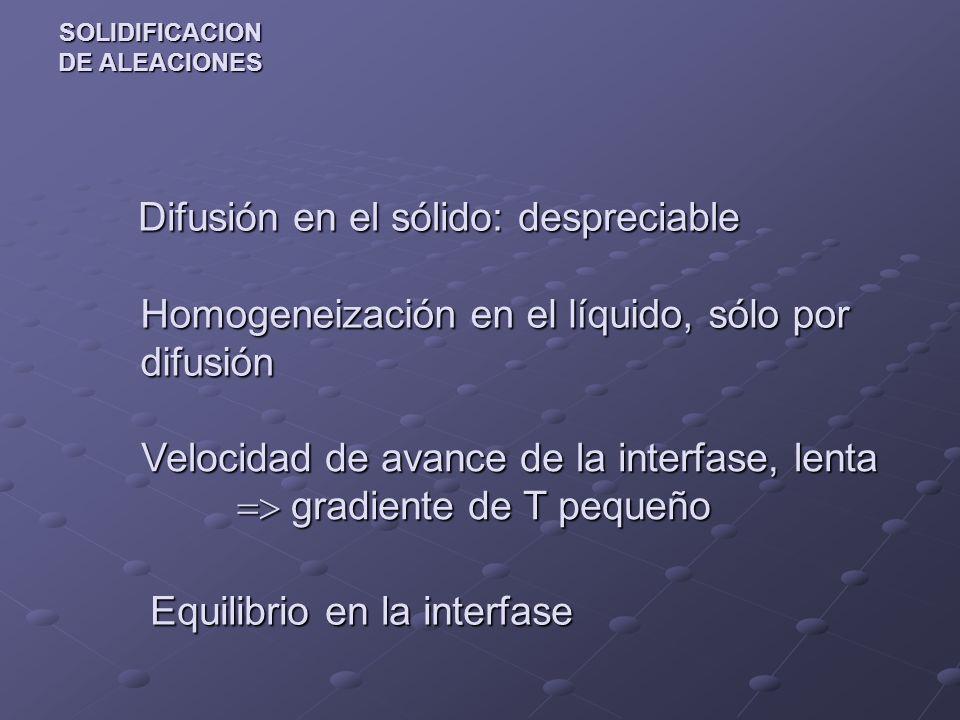SOLIDIFICACION DE ALEACIONES Difusión en el sólido: despreciable Difusión en el sólido: despreciable Homogeneización en el líquido, sólo por difusión Velocidad de avance de la interfase, lenta gradiente de T pequeño Equilibrio en la interfase