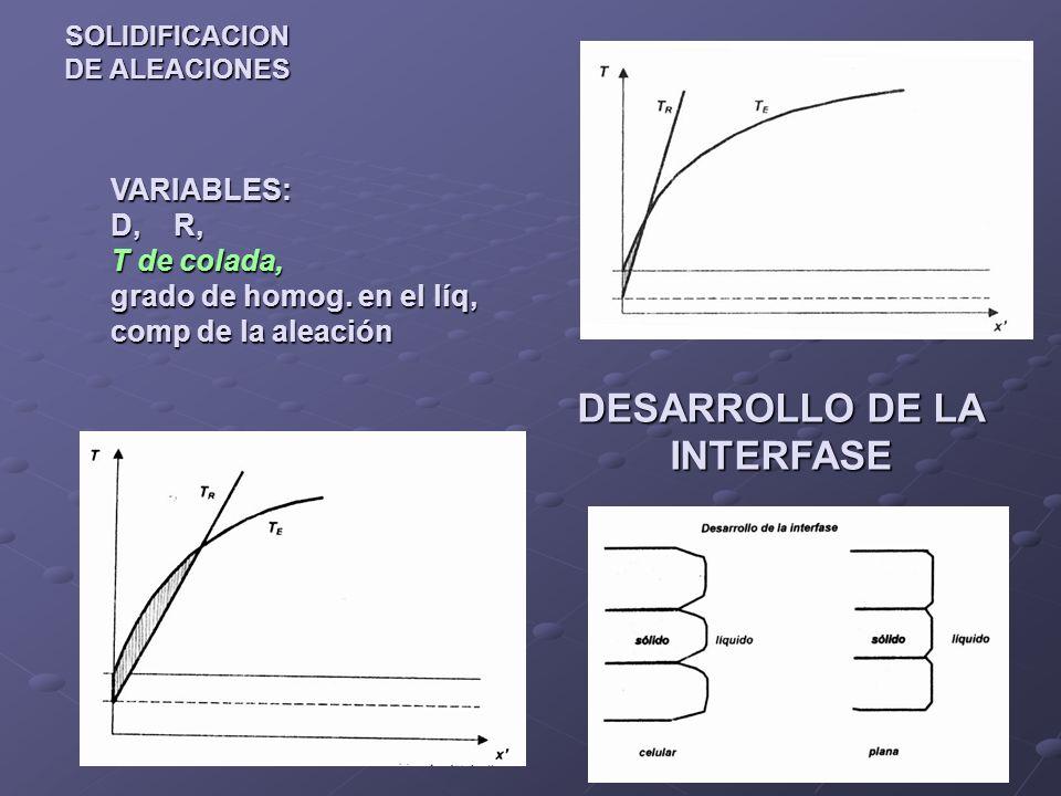 SOLIDIFICACION DE ALEACIONES VARIABLES: D, R, T de colada, grado de homog.