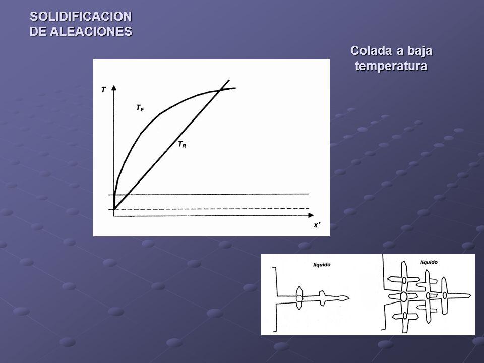 SOLIDIFICACION DE ALEACIONES Colada a baja temperatura