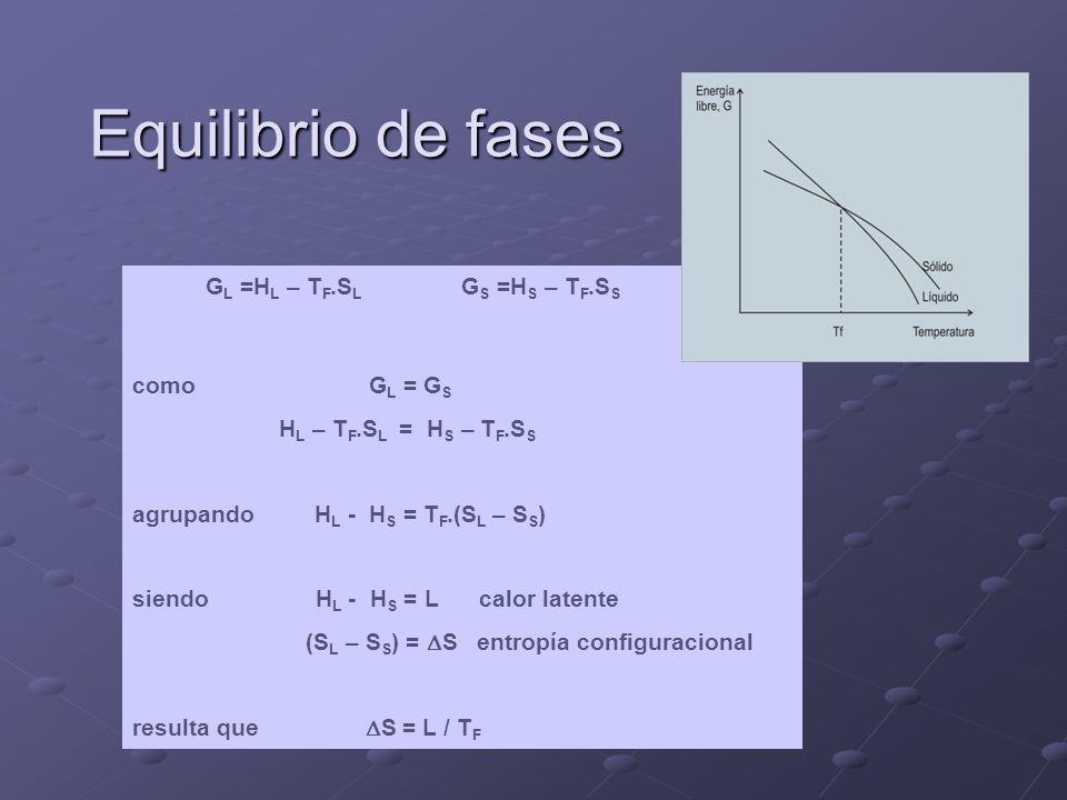 Equilibrio de fases G L =H L – T F.S L G S =H S – T F.S S como G L = G S H L – T F.S L = H S – T F.S S agrupando H L - H S = T F.(S L – S S ) siendo H L - H S = L calor latente (S L – S S ) = S entropía configuracional resulta que S = L / T F
