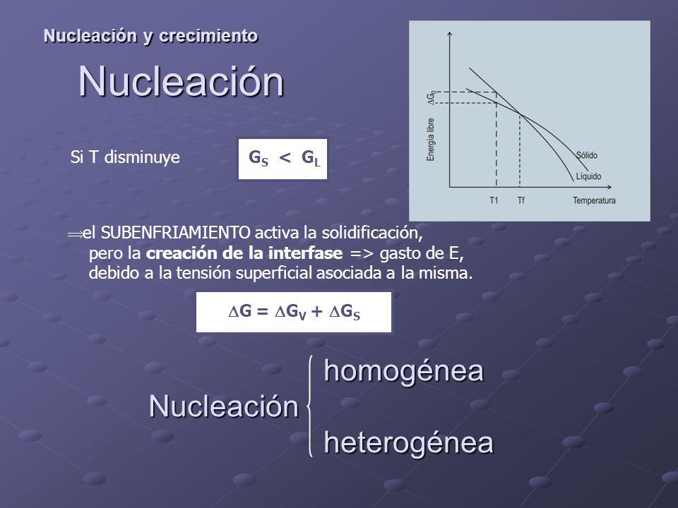 Nucleación Nucleación y crecimiento homogénea Nucleación heterogénea homogénea Nucleación heterogénea el SUBENFRIAMIENTO activa la solidificación, pero la creación de la interfase => gasto de E, debido a la tensión superficial asociada a la misma.