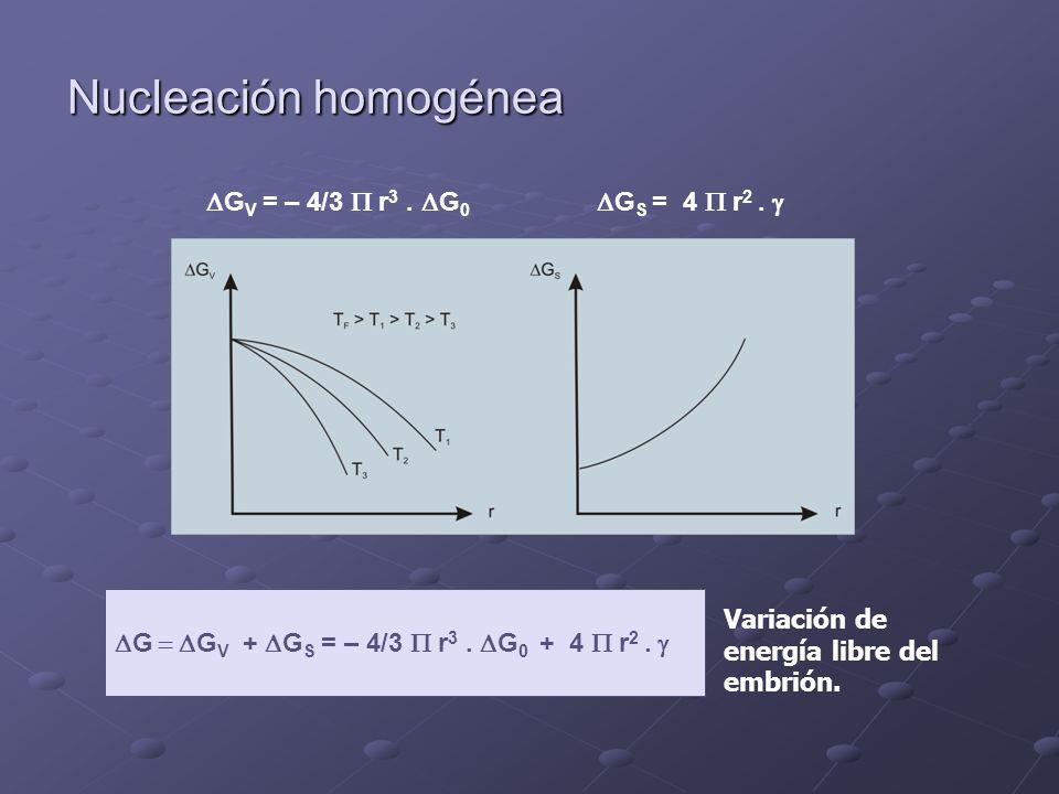 SOLIDIFICACION DE EUTECTICOS C o no corta la horizontal, pero…