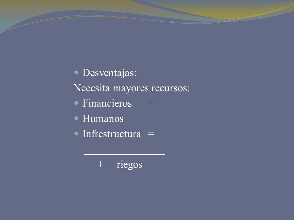 Desventajas: Necesita mayores recursos: Financieros + Humanos Infrestructura = _______________ + riegos