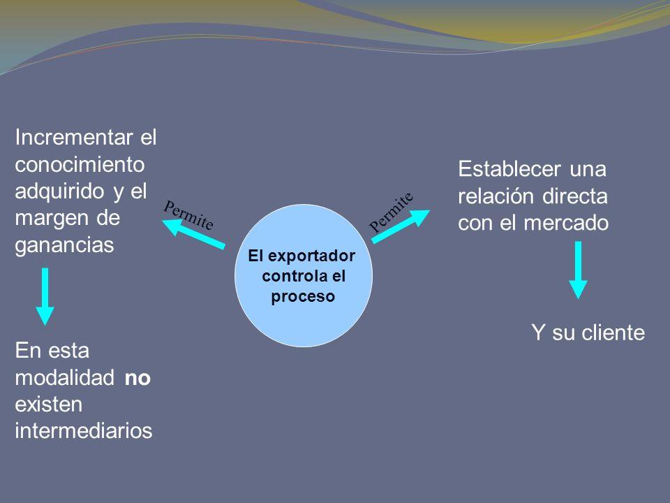 El exportador controla el proceso Establecer una relación directa con el mercado Y su cliente Permite Incrementar el conocimiento adquirido y el marge
