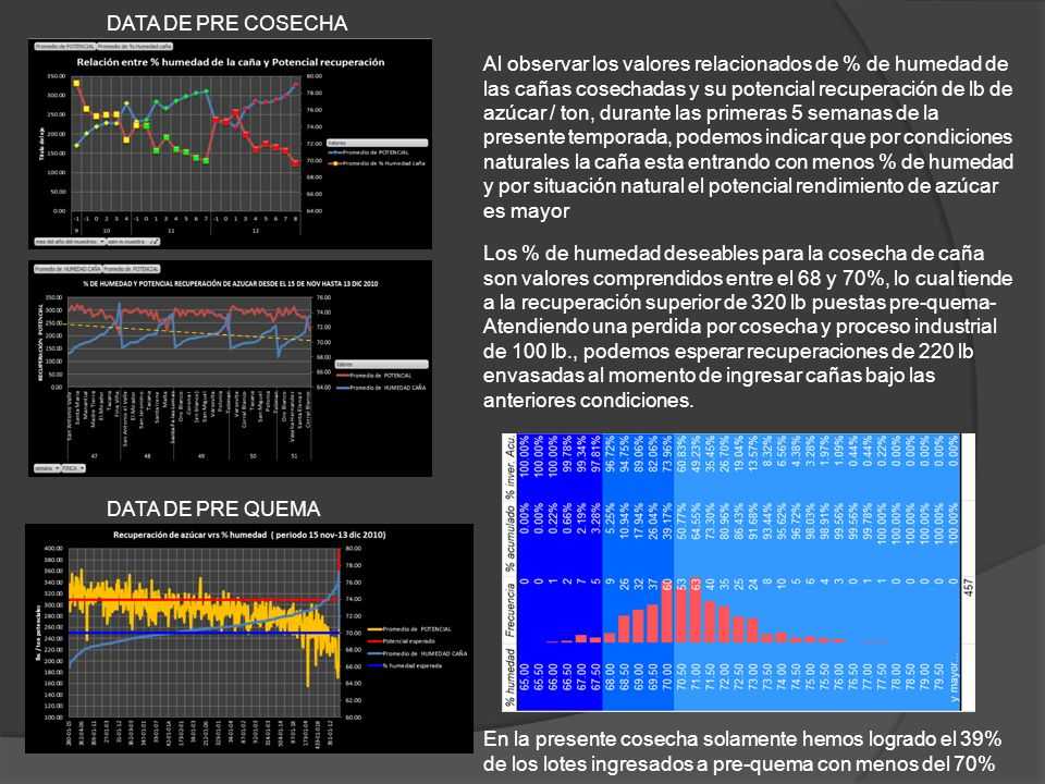 DATA DE PRE COSECHA DATA DE PRE QUEMA Al observar los valores relacionados de % de humedad de las cañas cosechadas y su potencial recuperación de lb d